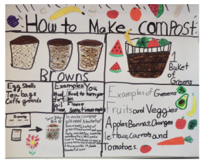 How to Make Compost - an educational sign from efforts to reduce waste at Saul Mirowitz.